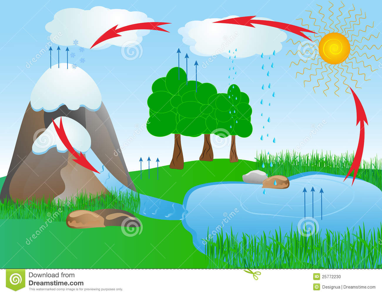 Water Vapor Clipart Water Vapor Into The Air #mNTE1U.