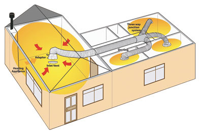 Air Transfer Kits,Distribute Heating,Ducted Hot Air Transfer.
