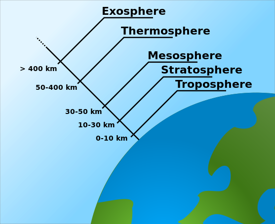 Atmosphere layers clipart.
