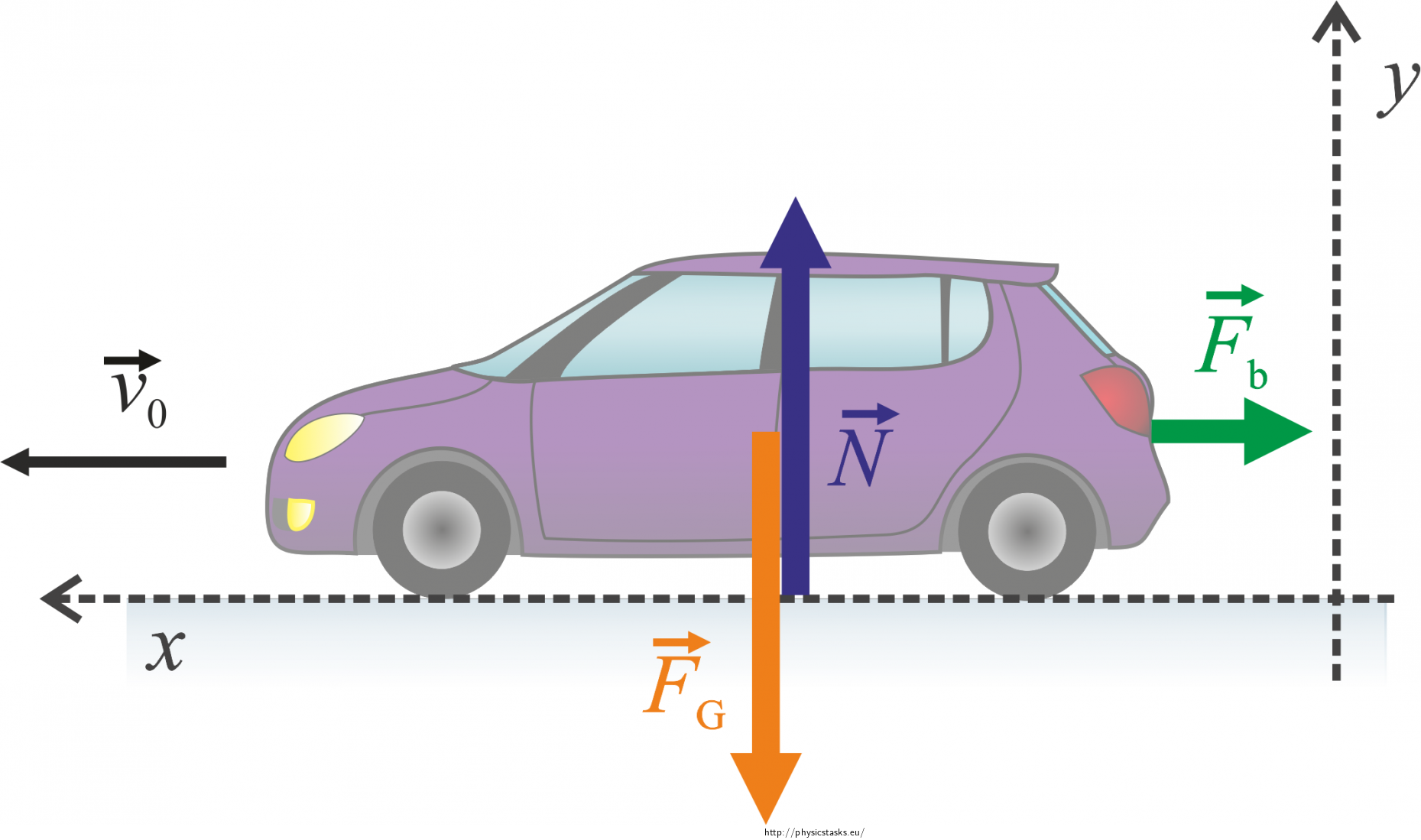 Braking Vehicle — Collection of Solved Problems.