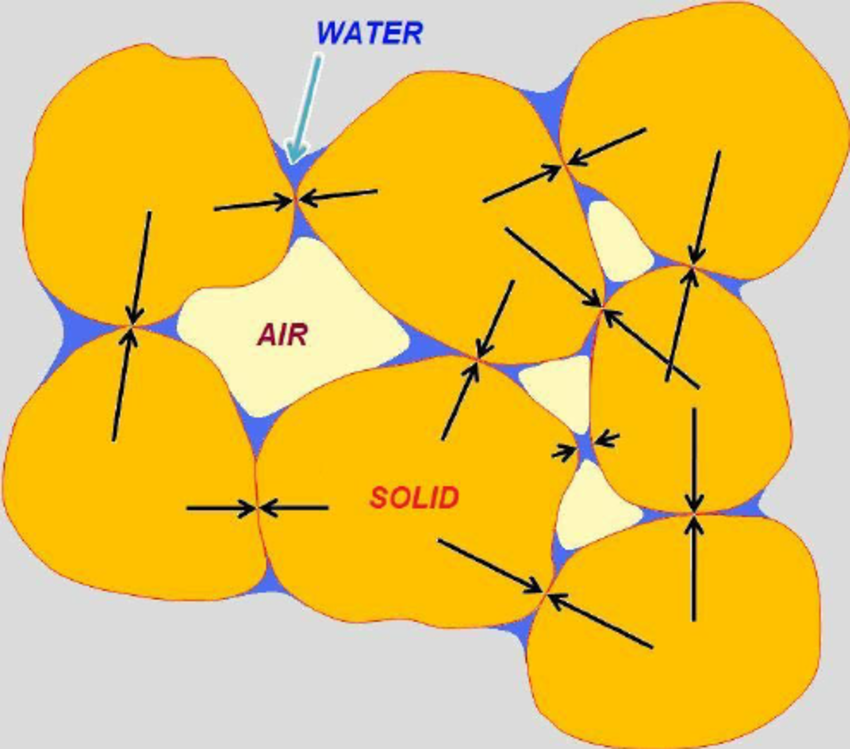 Soil Matrix: Solid particles and voids filled with water and.