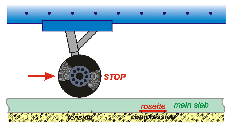 The position of the wheels of the aircraft landing gear in.