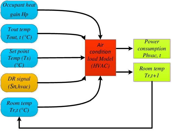 Flow chart of the air conditioning load model.