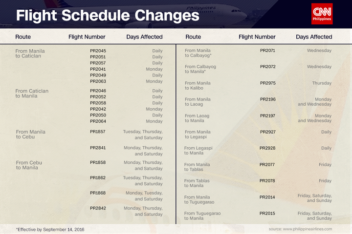 PAL cancels several domestic flights effective Sept. 1.