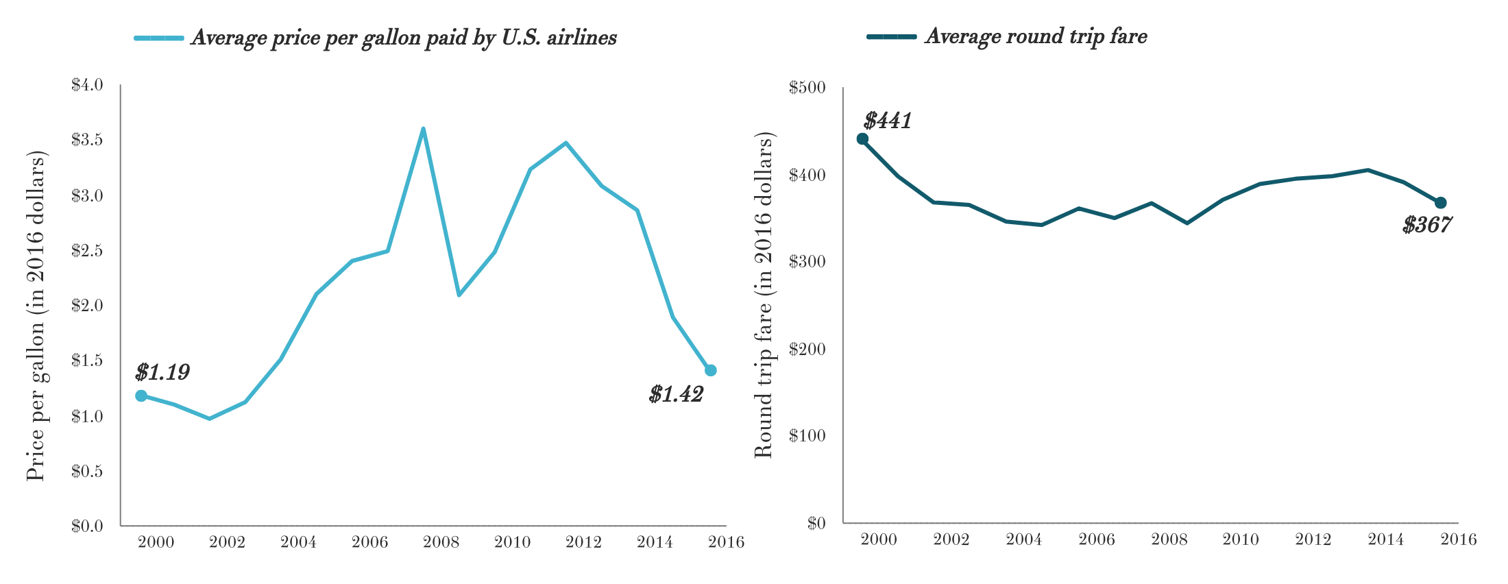 Jet fuel prices have dropped significantly. Why haven't ticket.