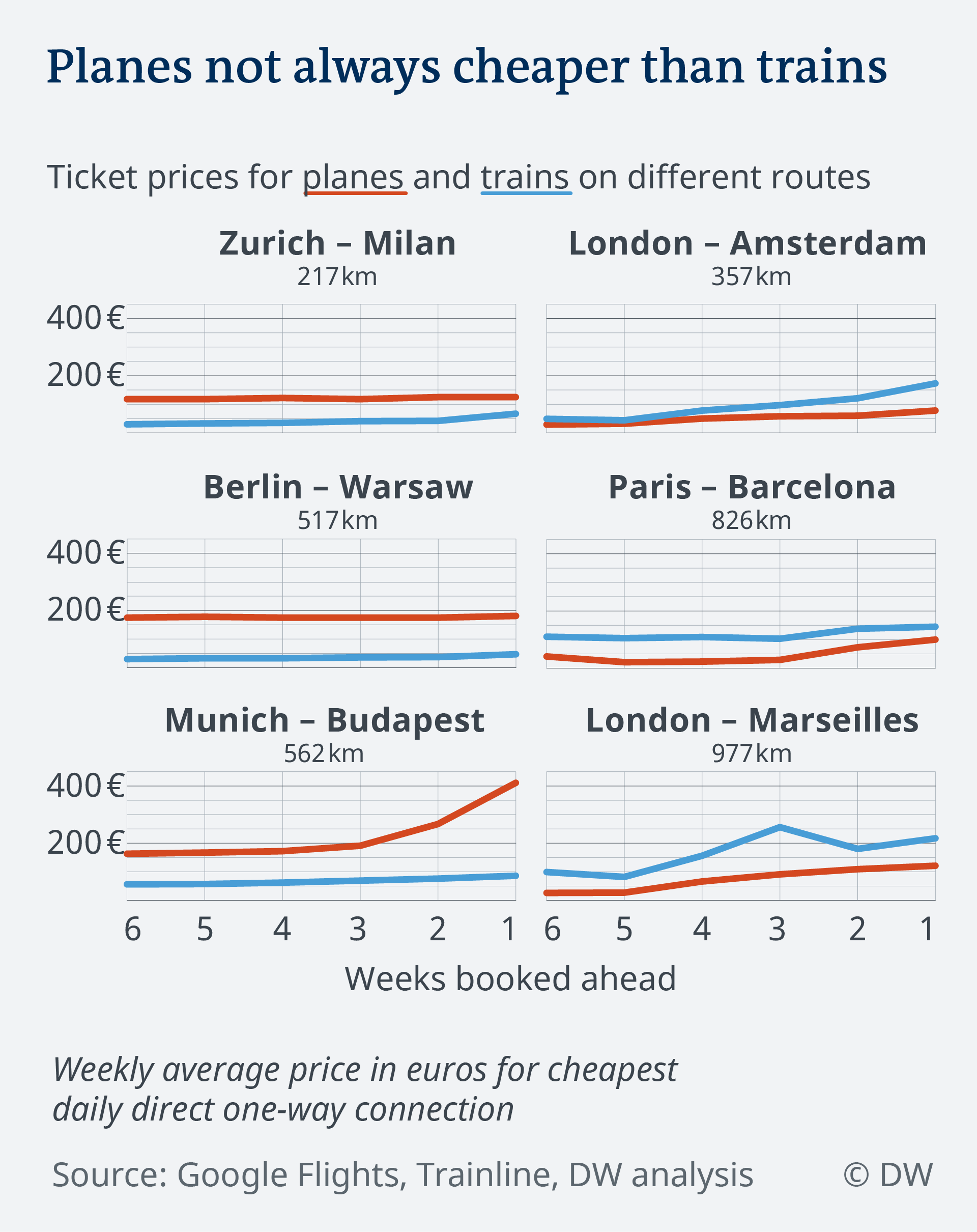Trains vs. planes: What′s the real cost of travel?.