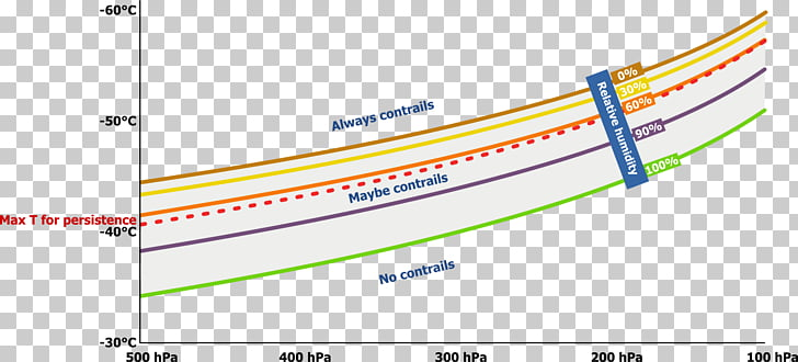 Airplane Contrail Turbofan Jet aircraft Bypass ratio, PISTON.