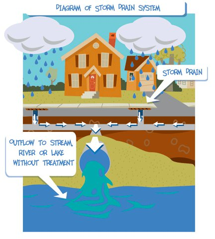 Airport stormwater clipart clipart images gallery for free.