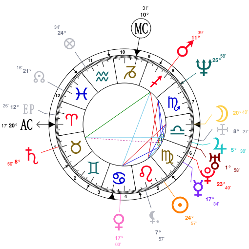 Astrology: Donnie Wahlberg, date of birth: 1969/08/17, Horoscope.
