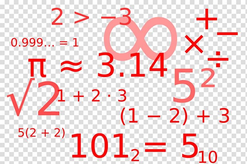 Mathematics Mathematical notation Mathematical problem.