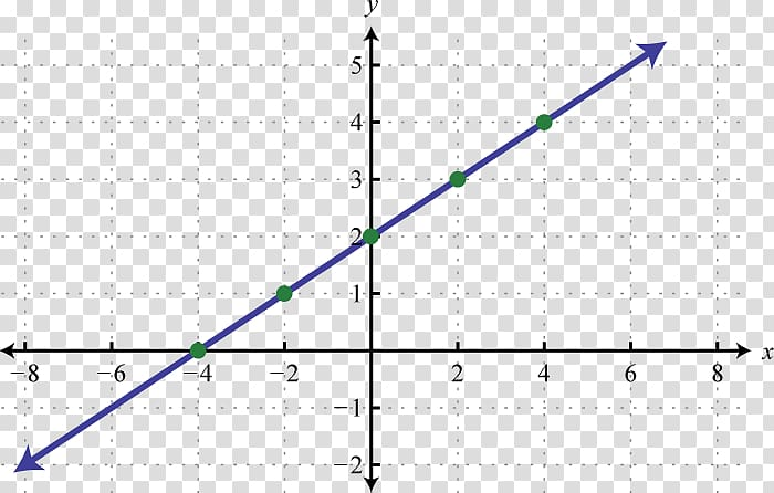 Linear function Graph of a function Linear equation, linear.