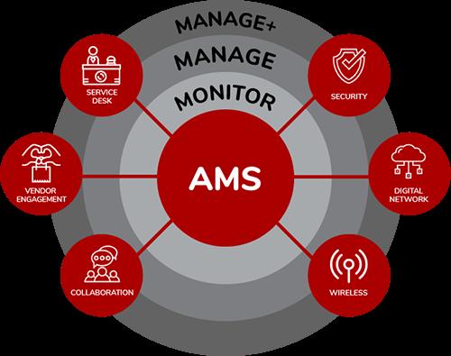 Allcom Managed Services (AMS).
