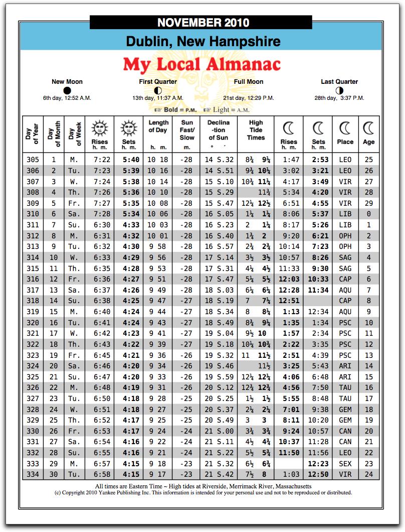 Astronomical timetables local almanac.