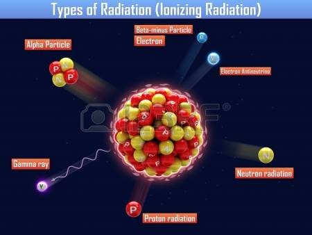 89 Alpha Radiation Stock Vector Illustration And Royalty Free.