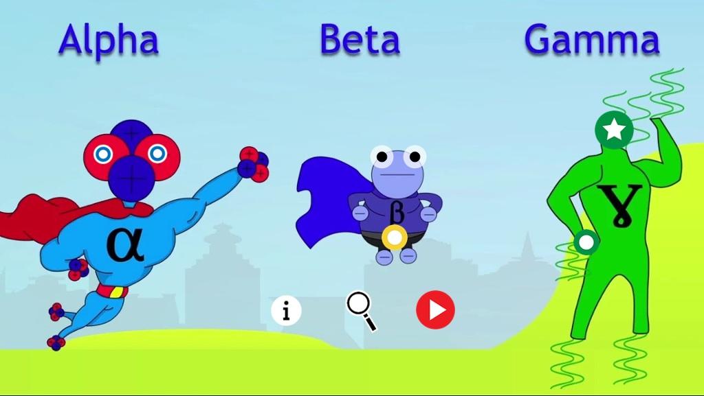 Alpha, Beta and gamma decay : description and comparison..