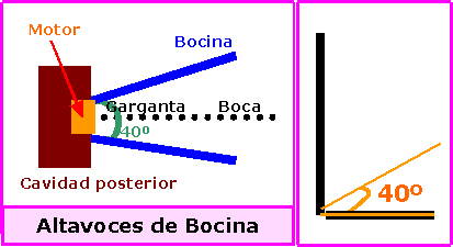 File:Altavoz de bocina.png.