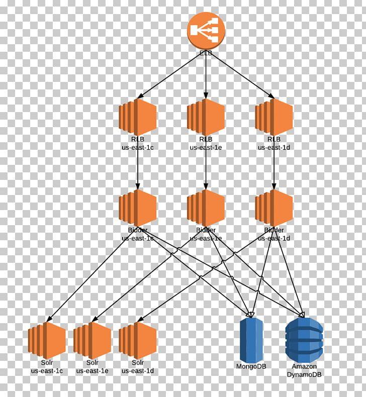 Architecture Amazon Web Services Amazon DynamoDB Scalability.