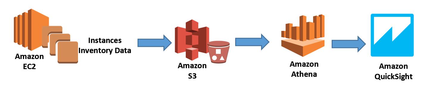 Amazon EC2.