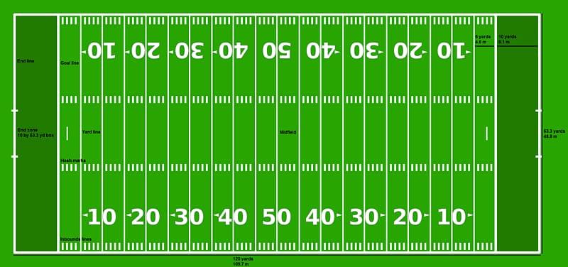 NFL American football field End zone Gridiron football.