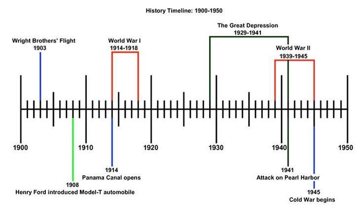 20th century american history timeline.