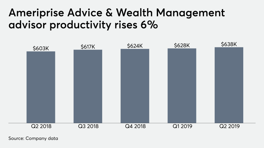 Ameriprise broker dealer financial advisor recruiting is up.