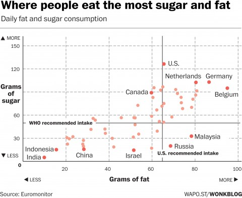 Where people around the world eat the most sugar and fat.