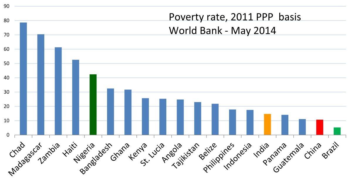Extreme poverty.