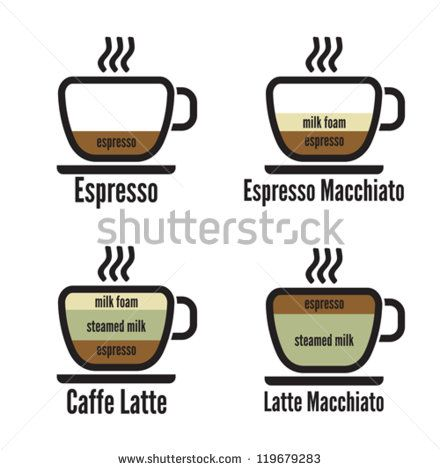 1000+ images about Type of Coffee on Pinterest.