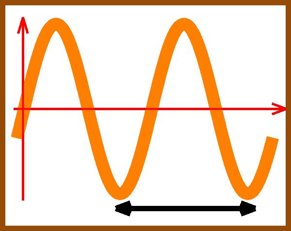 Wavelength Clipart.