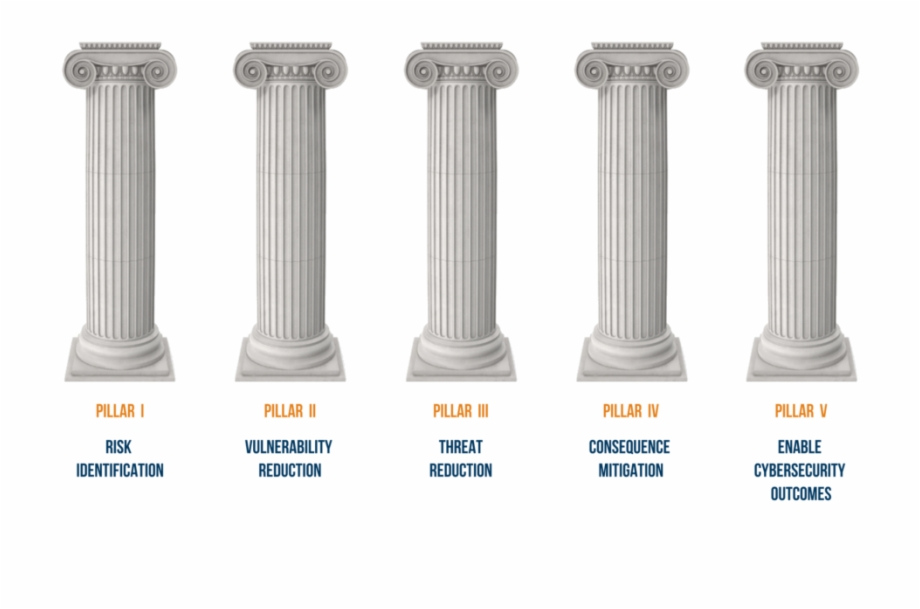 Dhs Advocates These Five Pillars Column.