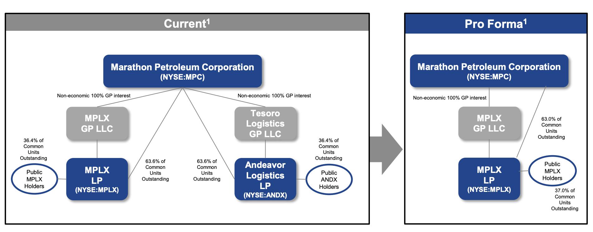 MPLX And Andeavor Logistics: A Decent Deal.