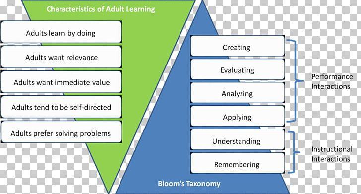 Learning Instructional Design Pedagogy Apprendimento Online.