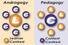 33 Best Adult Learning (Andragogy) images.
