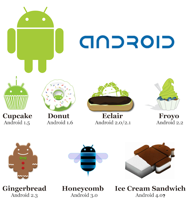 Android clipart images names.