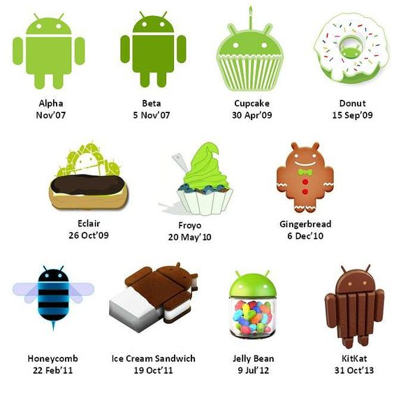 Android OS Version.