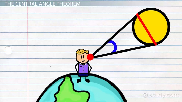 What is a Central Angle?.
