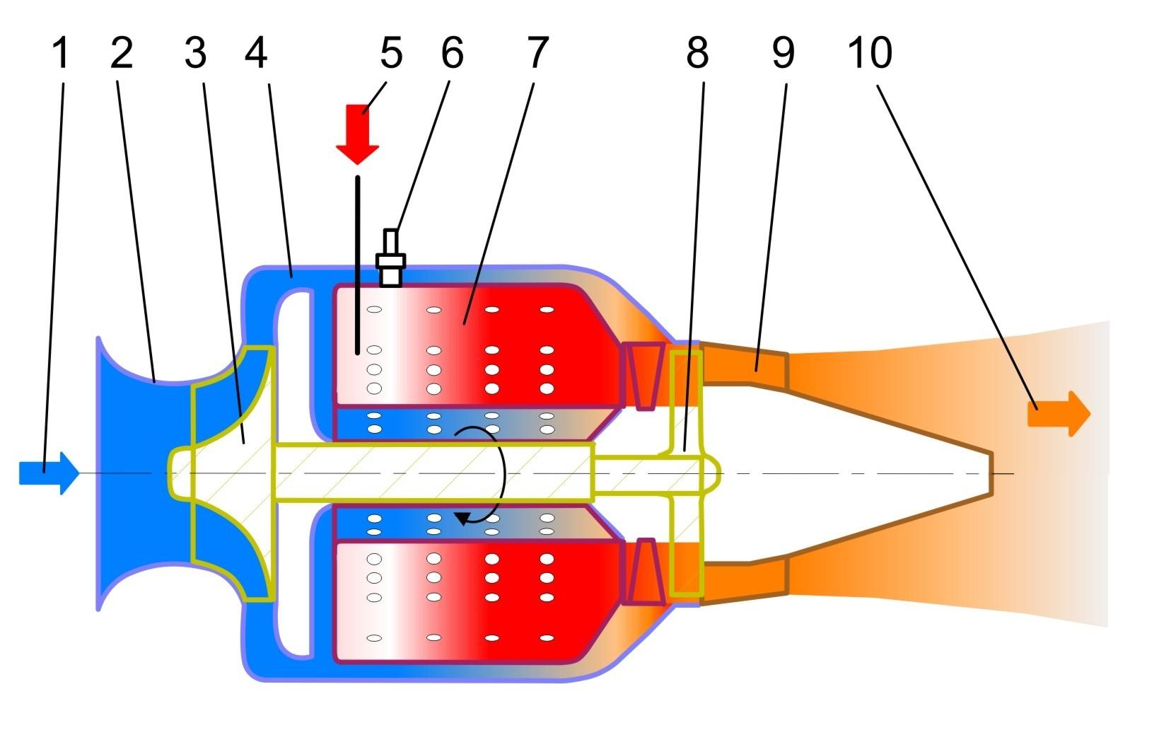 Gas Turbine Jet Engine.