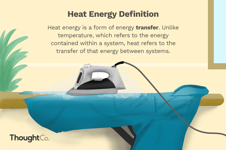 Definition and Examples of Heat Energy.