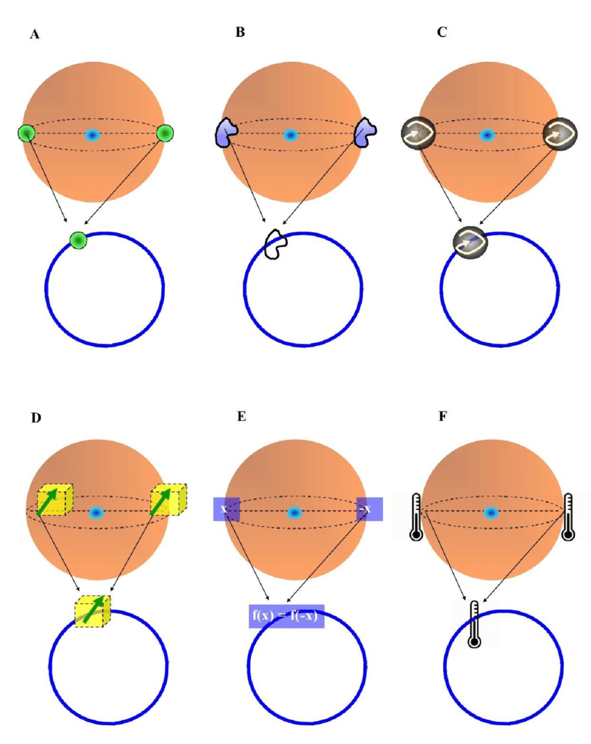 Possible types of antipodal features in Borsuk Ulam theorem.