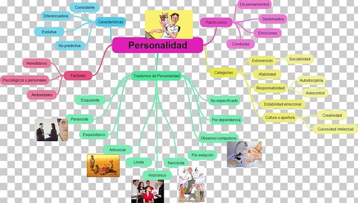 Personality Disorder Psychology Mind Map PNG, Clipart.
