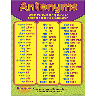 Antonyms Learning Chart.