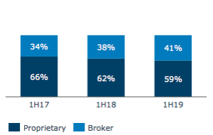 41% of ANZ's loans come from advisers.