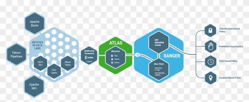 Hadoop Security, Data Lake And Enterprise Big Data.