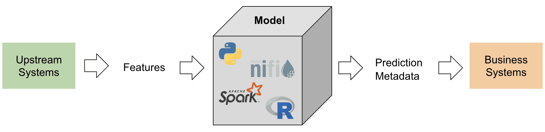 Creating an Open Standard: Machine Learning Governance using.