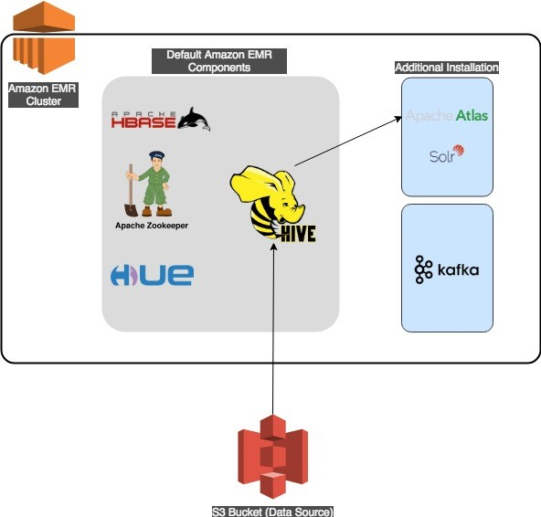 Metadata classification, lineage, and discovery using Apache.