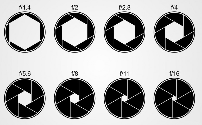 Everything You Need To Know About Camera Aperture!.