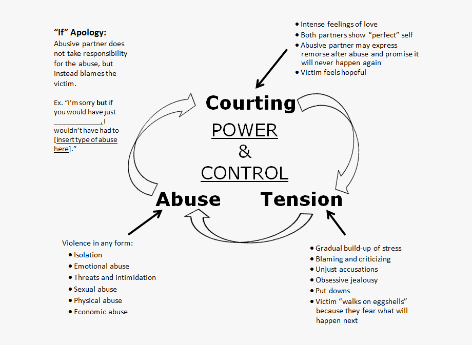 Abuse Drawing Emotional Health.