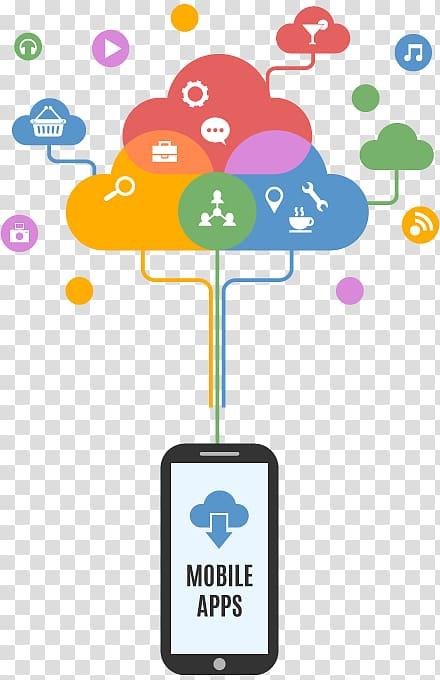 Web development Mobile app development Web design, Mobile.