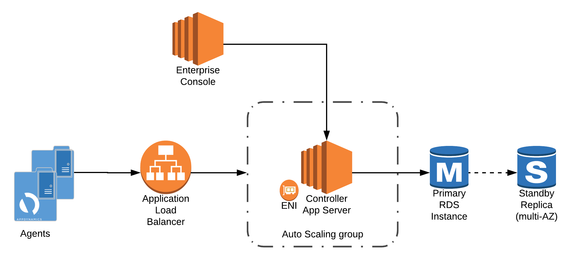 AWS Controller Deployment Guide.