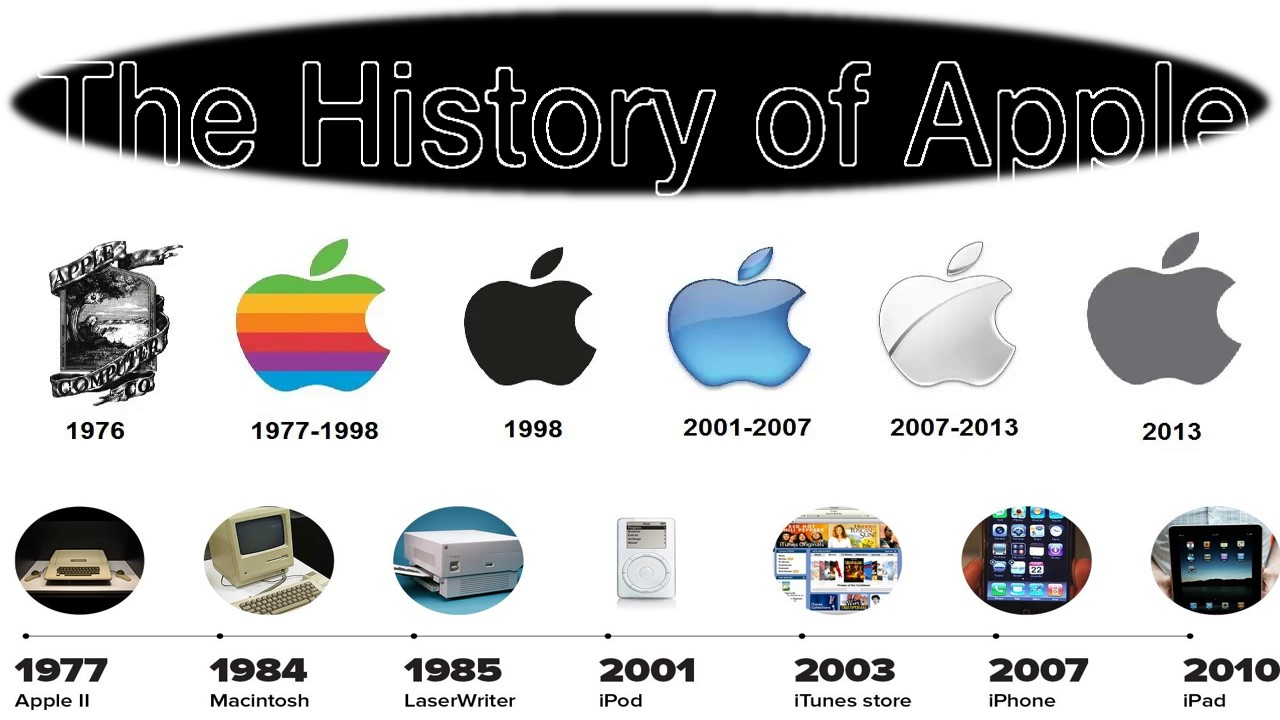 History of Apple With Logo Timeline.